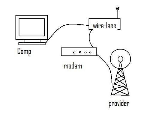 Setting password loe punya modem wire-less Linksys type